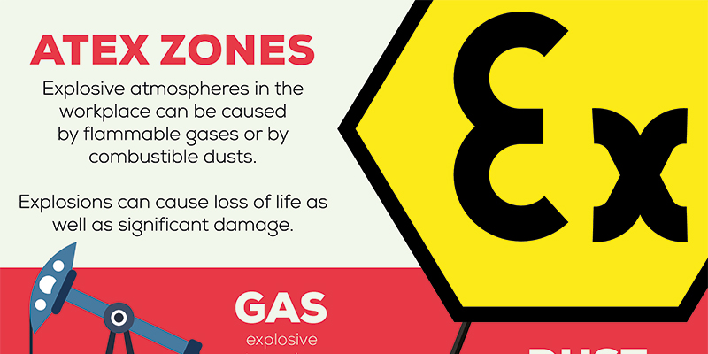 ATEX Zones – An Infographic
